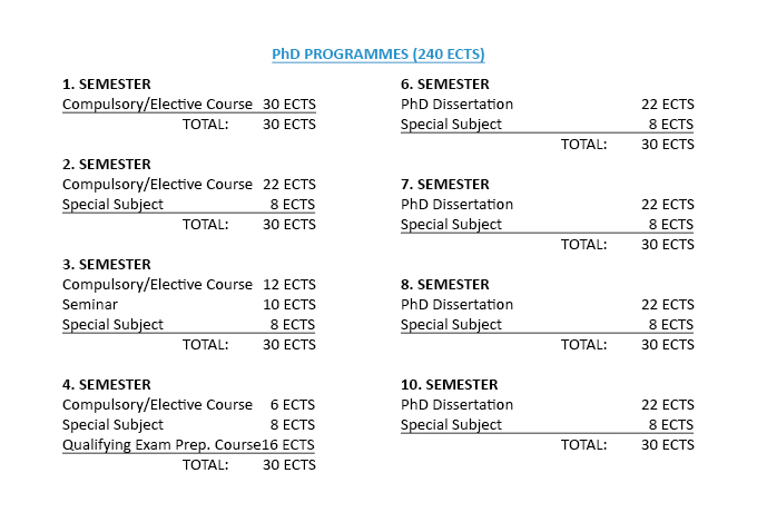 Course Structure Diagram ECTS Credits